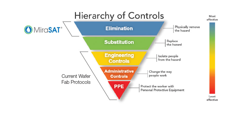 OHSA Hierarchy of Controls